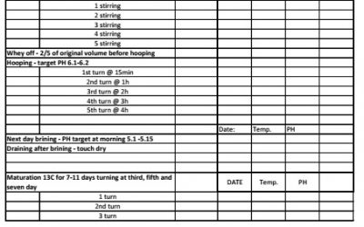Cheese making worksheet – make sheet for any cheesemaker